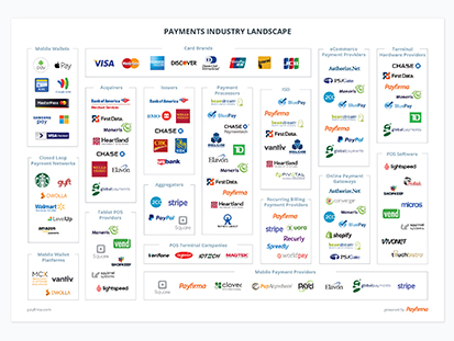 Payments Industry Landscape